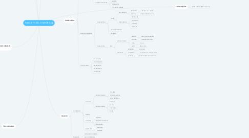 Mind Map: PAISAJE FÍSICO O NATURAL