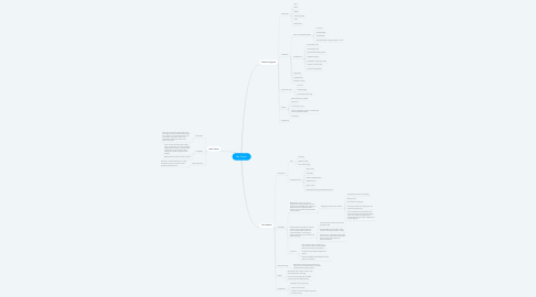 Mind Map: My Career