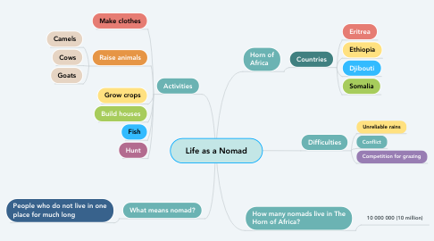 Mind Map: Life as a Nomad