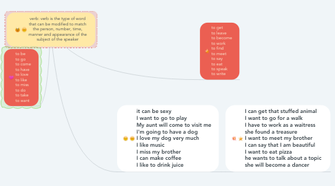 Mind Map: verb: verb is the type of word that can be modified to match the person, number, time, manner and appearance of the subject of the speaker
