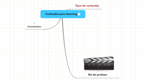 Mind Map: Conteudos para elearning