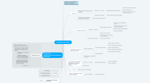 Mind Map: ТЕХНОЛОГІЧНІ  ЕТАПИ: