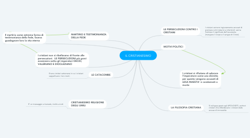 Mind Map: IL CRISTIANESIMO