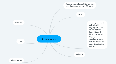 Mind Map: Kristendomen