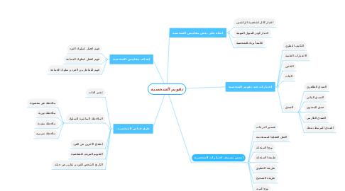 Mind Map: تقويم الشخصية