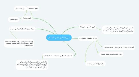 Mind Map: شروط المهنة في الاسلام