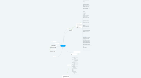 Mind Map: About Page