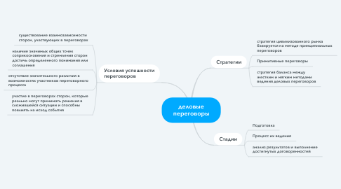 Mind Map: деловые переговоры