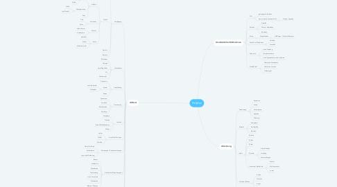Mind Map: ProjMan