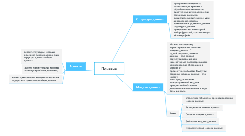 Mind Map: Понятия