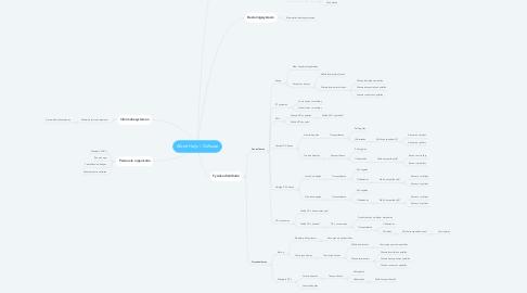 Mind Map: Albert Heijn / Delhaize