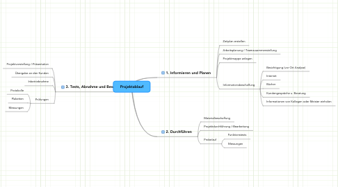 Mind Map: Projektablauf