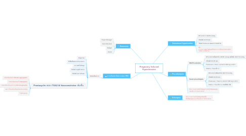 Mind Map: Pregnancy Induced Hypertension