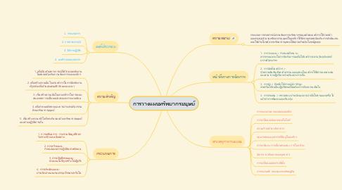 Mind Map: การวางแผนทรัพยากรมนุษย์
