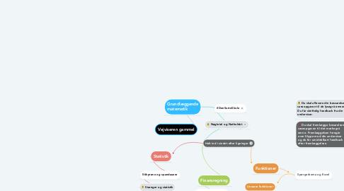 Mind Map: Vejviseren