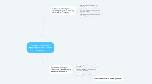 Mind Map: Історія української літератури і літературної критики