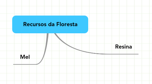 Mind Map: Recursos da Floresta