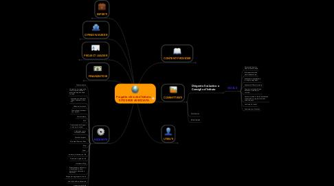 Mind Map: Progetto siti web d'Istituto: SITO SEDE ASSOCIATA