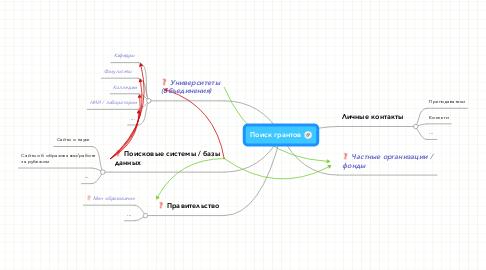 Mind Map: Поиск грантов