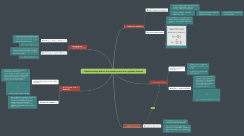 Mind Map: The Relationships Between Exponential Functions and  Logarithmic Functions