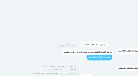 Mind Map: مهارات الكتابة الاكاديمية