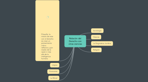 Mind Map: Relación del Derecho con otras ciencias