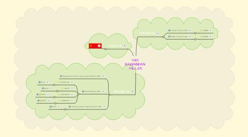 Mind Map: YAPI  BAKIMINDAN  FİİLLER