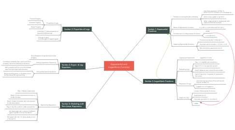Mind Map: Exponential and Logarithmic Function