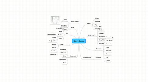 Mind Map: Ways I Connect