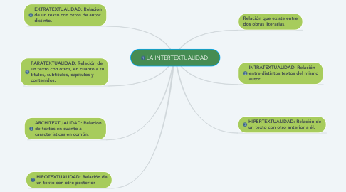 Mind Map: LA INTERTEXTUALIDAD.