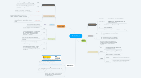 Mind Map: Redes WAN