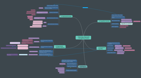 Mind Map: Relationships of Exponential and Logarithmic Functions