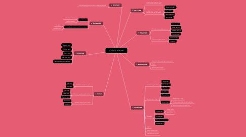 Mind Map: SÖZCÜK TÜRLERİ