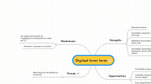 Mind Map: Digitaal leren leren