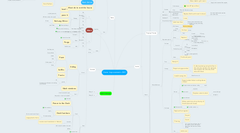Mind Map: Home Improvement 2021
