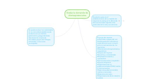Mind Map: Evalúe la demanda de ofertaspotenciales