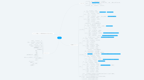 Mind Map: DUO