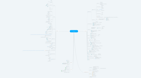 Mind Map: Request Network as a tech ecosystem