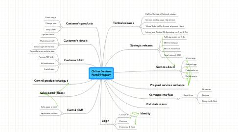 Mind Map: Online Services Portal/Program
