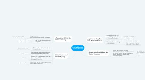 Mind Map: Die (zukünftige) Unternehmerin