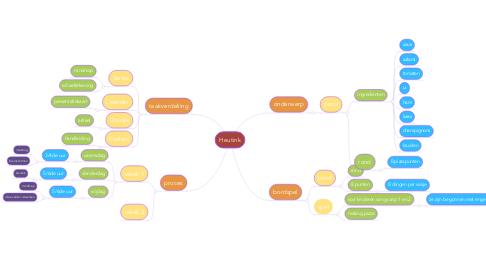 Mind Map: Heutink