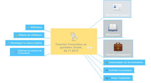 Mind Map: Favoriser l'innovation au quotidien. Enssib, 06.11.2019