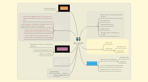 Mind Map: общественные советы
