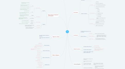 Mind Map: TCI