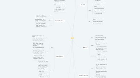 Mind Map: Migration