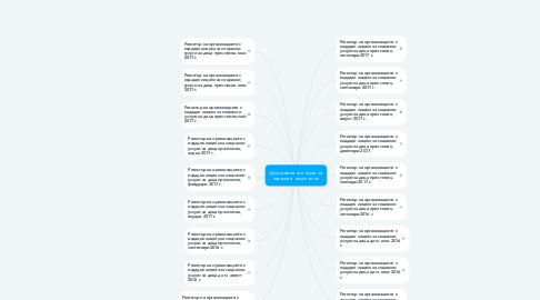 Mind Map: Държавна агенция за закрила на детето