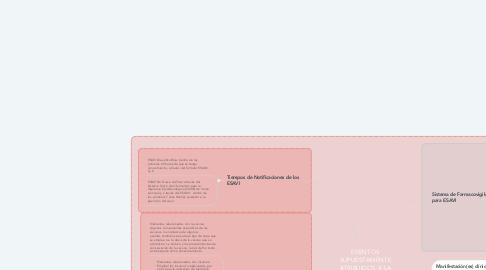 Mind Map: EVENTOS SUPUESTAMENTE ATRIBUIDOS A LA VACUNACIÓN O INMUNIZACIÓN (ESAVI)