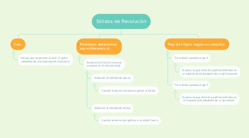 Mind Map: Sólidos de Revolución