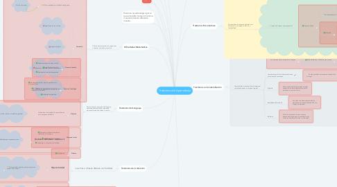 Mind Map: Trastornos de Aprendizaje