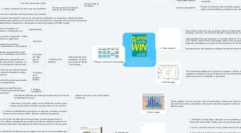 Mind Map: Libro:Jugando a ganar Autor: A. G Lafley y Roger L Martin Realizado: Nicolas Vanegas